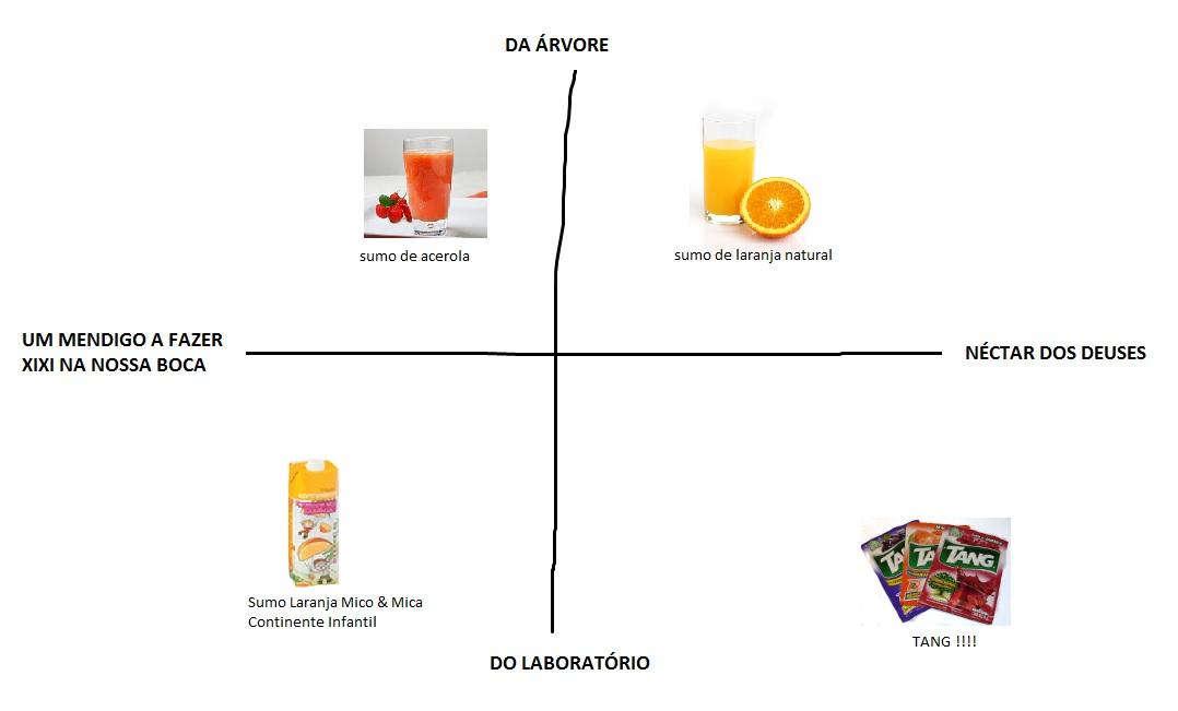 grafico sabor sumos